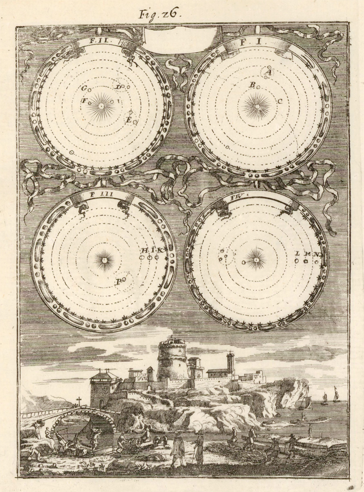 The Earth's annual eclipse according to Copernicus. Description de l'Univers. Allain Manesson Mallet.