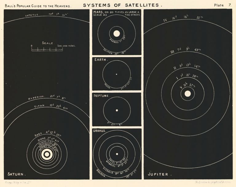 Systems of Satellites. A Popular Guide to the Heavens. Robert Stawell Ball.