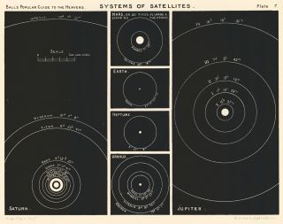 Systems of Satellites. A Popular Guide to the Heavens. Robert Stawell Ball
